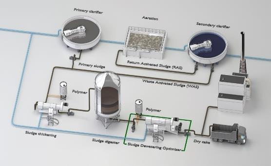 GGTECH - Trạm xử lý nước thải